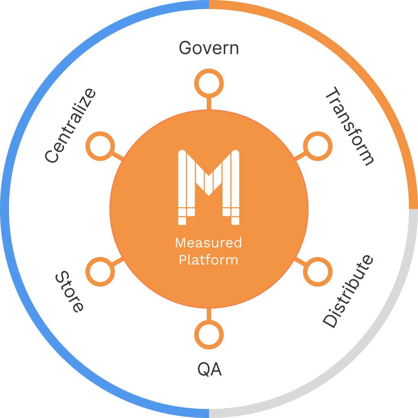 Designed with built-in incrementality intelligence, the mMDW is configured to your unique metrics and dimensions