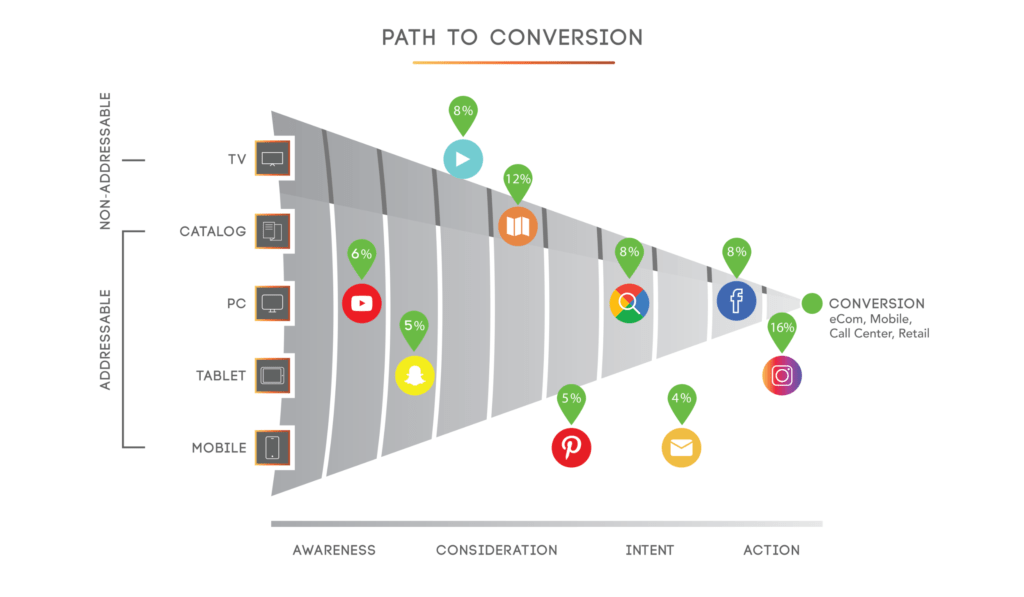 illustration of marketing funnel multi touch attribution including YouTube, Snapchat, Pinterest, Google Search, Facebook, Instagram