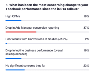 How has Facebook performance changed since iOS 14.5?